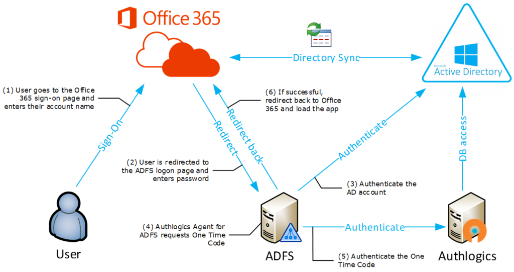 Secure access to azure and office 365 authlogics - Single sign on with office 365 ...
